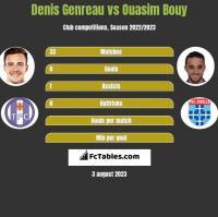 Denis Genreau vs Ouasim Bouy h2h player stats