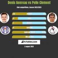 Denis Genreau vs Pelle Clement h2h player stats