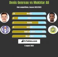 Denis Genreau vs Mukhtar Ali h2h player stats
