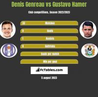 Denis Genreau vs Gustavo Hamer h2h player stats