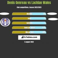 Denis Genreau vs Lachlan Wales h2h player stats