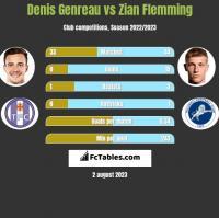 Denis Genreau vs Zian Flemming h2h player stats
