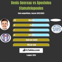 Denis Genreau vs Apostolos Stamatelopoulos h2h player stats
