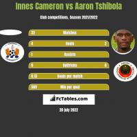 Innes Cameron vs Aaron Tshibola h2h player stats