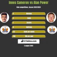 Innes Cameron vs Alan Power h2h player stats