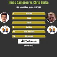 Innes Cameron vs Chris Burke h2h player stats