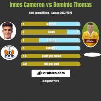 Innes Cameron vs Dominic Thomas h2h player stats