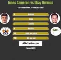 Innes Cameron vs Ilkay Durmus h2h player stats
