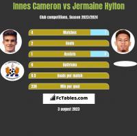 Innes Cameron vs Jermaine Hylton h2h player stats
