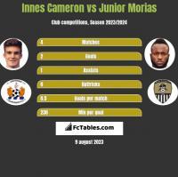 Innes Cameron vs Junior Morias h2h player stats