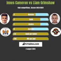 Innes Cameron vs Liam Grimshaw h2h player stats