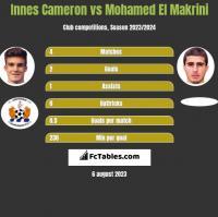 Innes Cameron vs Mohamed El Makrini h2h player stats