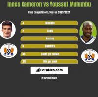 Innes Cameron vs Youssuf Mulumbu h2h player stats
