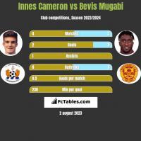 Innes Cameron vs Bevis Mugabi h2h player stats