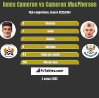 Innes Cameron vs Cameron MacPherson h2h player stats