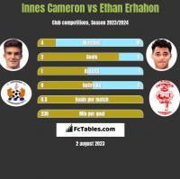 Innes Cameron vs Ethan Erhahon h2h player stats