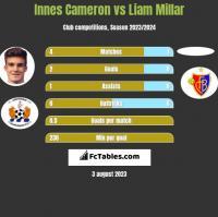 Innes Cameron vs Liam Millar h2h player stats