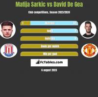 Matija Sarkic vs David De Gea h2h player stats