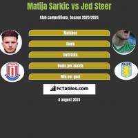 Matija Sarkic vs Jed Steer h2h player stats