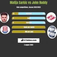 Matija Sarkic vs John Ruddy h2h player stats