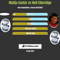 Matija Sarkic vs Neil Etheridge h2h player stats