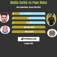 Matija Sarkic vs Pepe Reina h2h player stats
