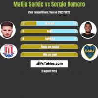 Matija Sarkic vs Sergio Romero h2h player stats