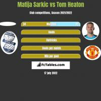 Matija Sarkic vs Tom Heaton h2h player stats