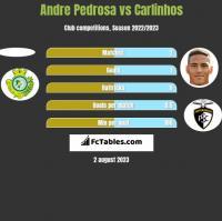 Andre Pedrosa vs Carlinhos h2h player stats