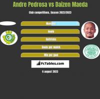 Andre Pedrosa vs Daizen Maeda h2h player stats