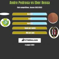 Andre Pedrosa vs Eber Bessa h2h player stats