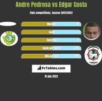 Andre Pedrosa vs Edgar Costa h2h player stats