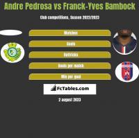 Andre Pedrosa vs Franck-Yves Bambock h2h player stats