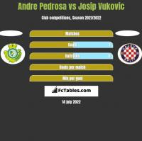 Andre Pedrosa vs Josip Vukovic h2h player stats