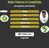 Andre Pedrosa vs Leandrinho h2h player stats
