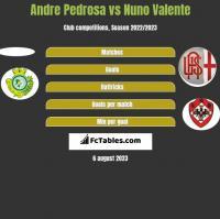 Andre Pedrosa vs Nuno Valente h2h player stats