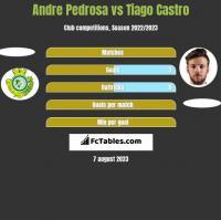 Andre Pedrosa vs Tiago Castro h2h player stats