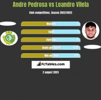 Andre Pedrosa vs Leandro Vilela h2h player stats
