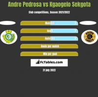 Andre Pedrosa vs Kgaogelo Sekgota h2h player stats