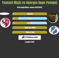 Youssef Maziz vs Georges Gope-Fenepej h2h player stats