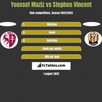 Youssef Maziz vs Stephen Vincent h2h player stats