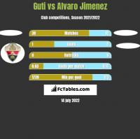 Guti vs Alvaro Jimenez h2h player stats