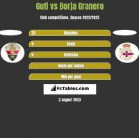 Guti vs Borja Granero h2h player stats