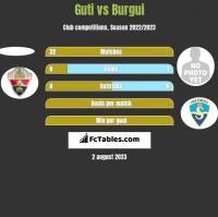 Guti vs Burgui h2h player stats