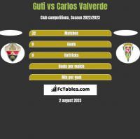 Guti vs Carlos Valverde h2h player stats
