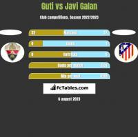 Guti vs Javi Galan h2h player stats