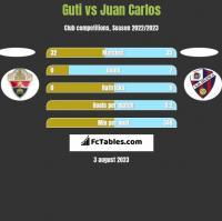 Guti vs Juan Carlos h2h player stats