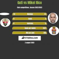 Guti vs Mikel Rico h2h player stats