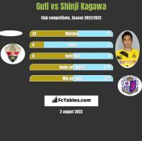 Guti vs Shinji Kagawa h2h player stats
