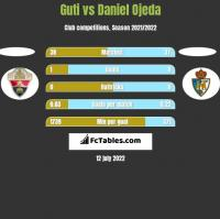 Guti vs Daniel Ojeda h2h player stats